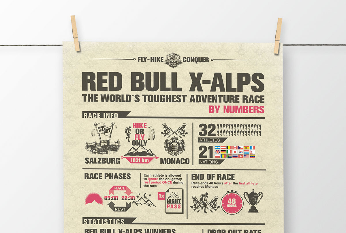 Red Bull X-Alps 2013 Infographic